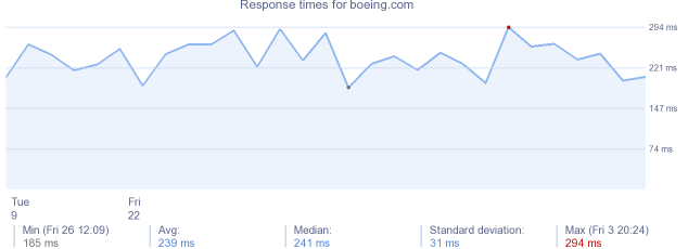 load time for boeing.com