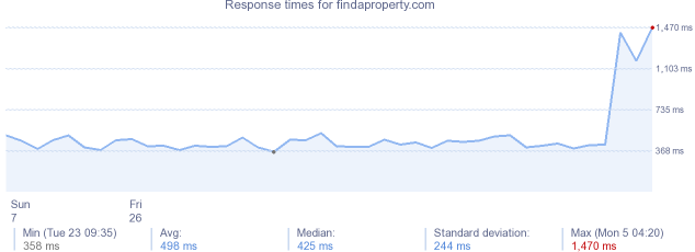 load time for findaproperty.com