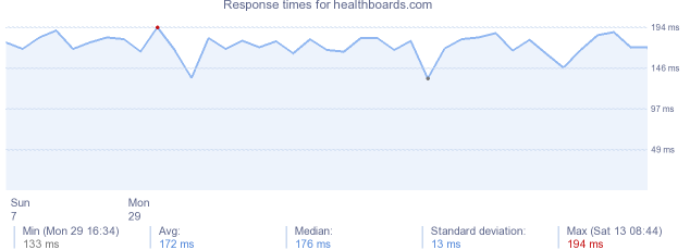 load time for healthboards.com