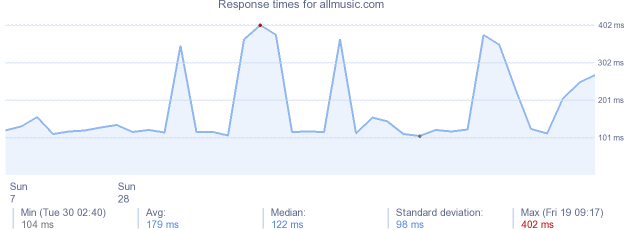 load time for allmusic.com