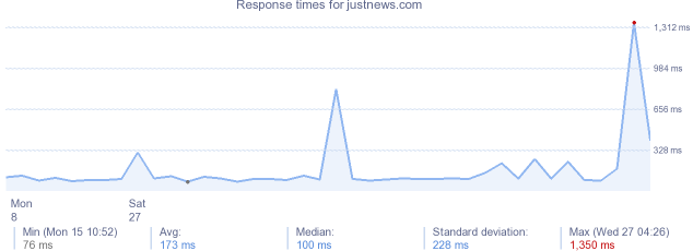 load time for justnews.com