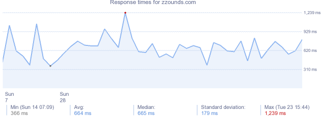 load time for zzounds.com