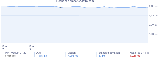 load time for astro.com