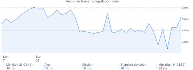 load time for legalzoom.com