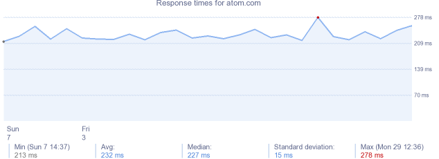 load time for atom.com