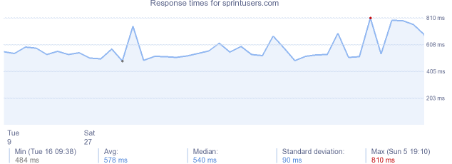 load time for sprintusers.com