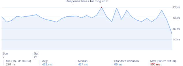 load time for mog.com