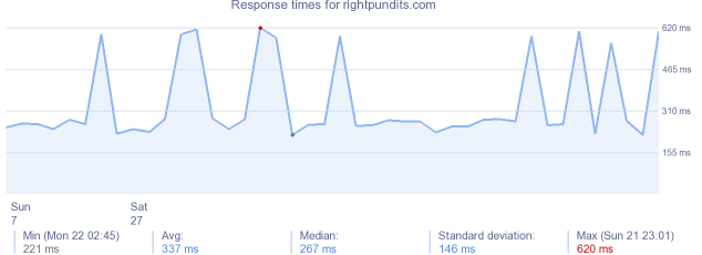 load time for rightpundits.com