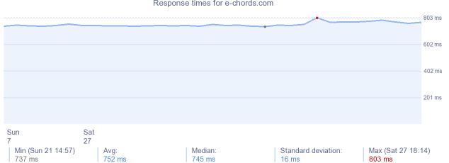E Chords Website Server Info Stats Dns Ip Popular