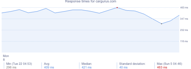 load time for cargurus.com
