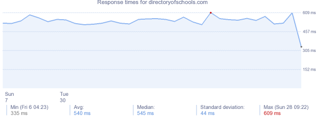load time for directoryofschools.com