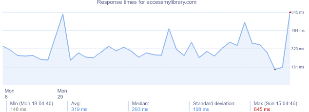 load time for accessmylibrary.com