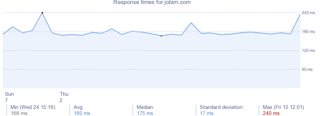 load time for jobirn.com
