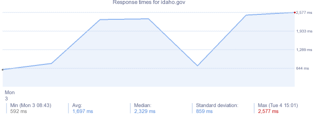 load time for idaho.gov