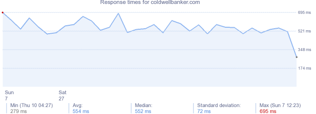 load time for coldwellbanker.com