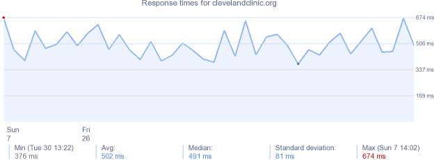 load time for clevelandclinic.org