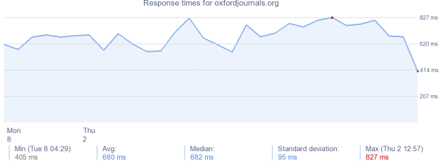 load time for oxfordjournals.org