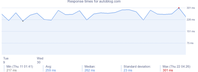 load time for autoblog.com
