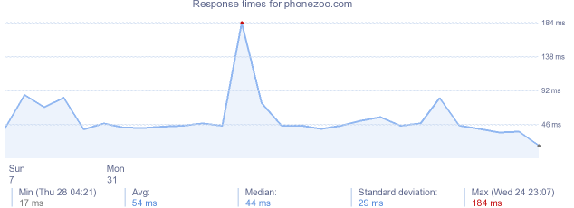load time for phonezoo.com