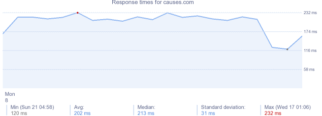 load time for causes.com