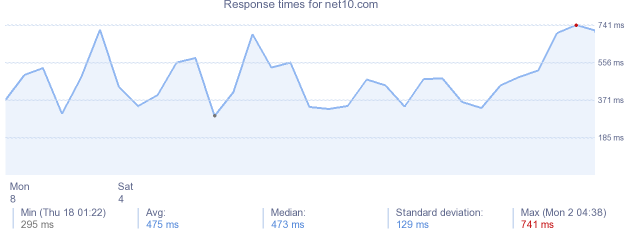 load time for net10.com