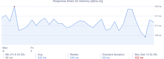 load time for memory-alpha.org