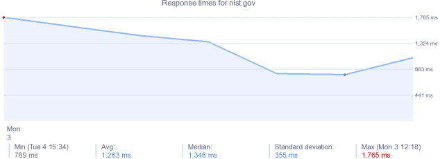 load time for nist.gov