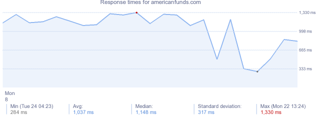 load time for americanfunds.com