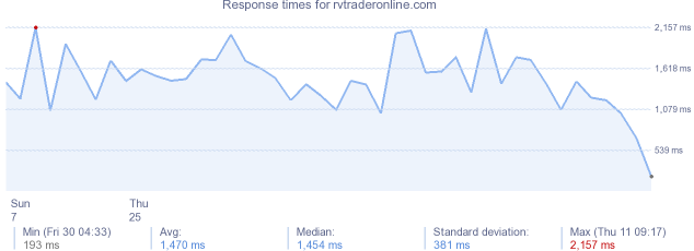 load time for rvtraderonline.com