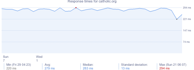 load time for catholic.org
