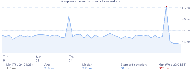 load time for imnotobsessed.com
