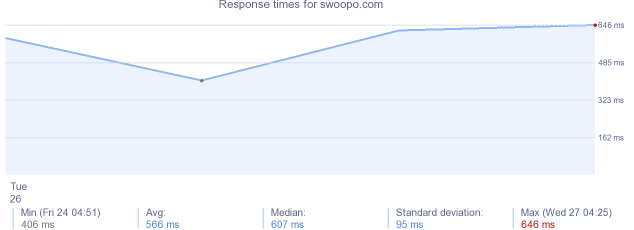 load time for swoopo.com