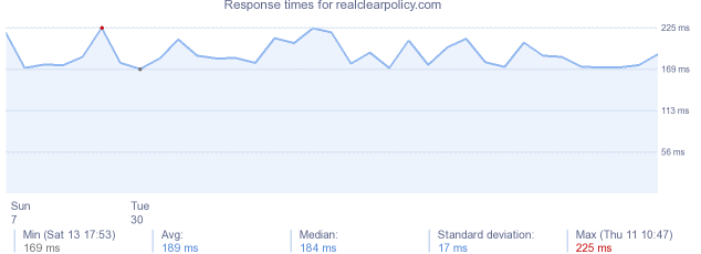 load time for realclearpolicy.com