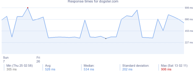 load time for dogster.com