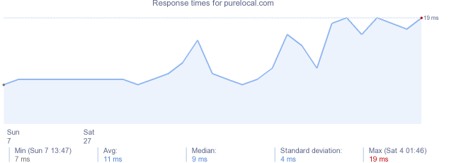 load time for purelocal.com