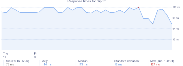 load time for blip.fm