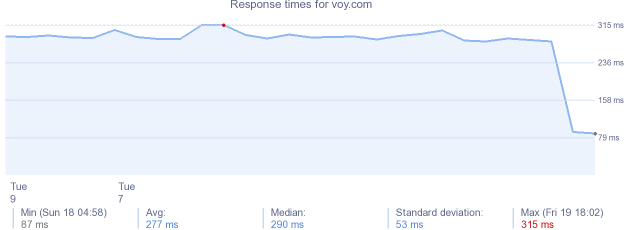 load time for voy.com