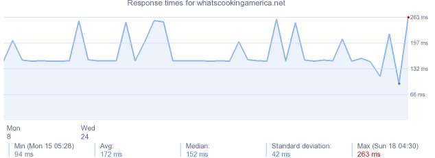 load time for whatscookingamerica.net
