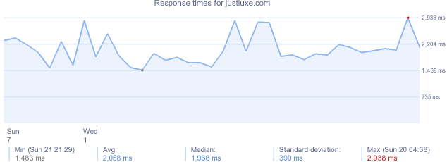 load time for justluxe.com