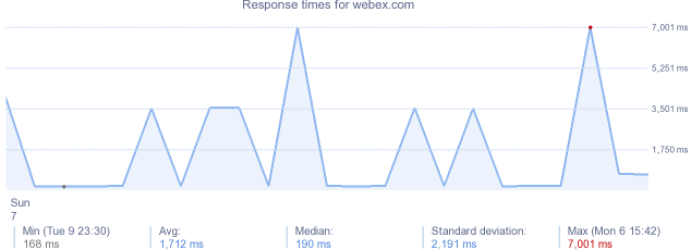 load time for webex.com