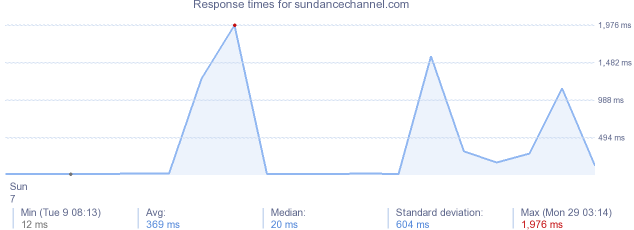 load time for sundancechannel.com