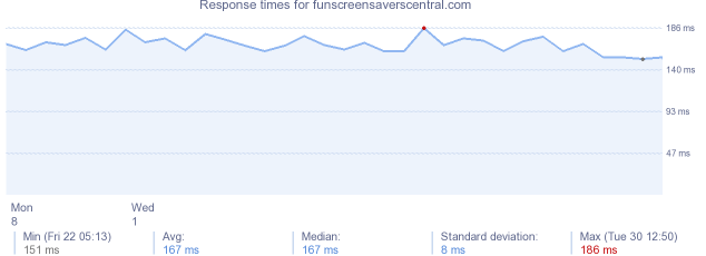 load time for funscreensaverscentral.com