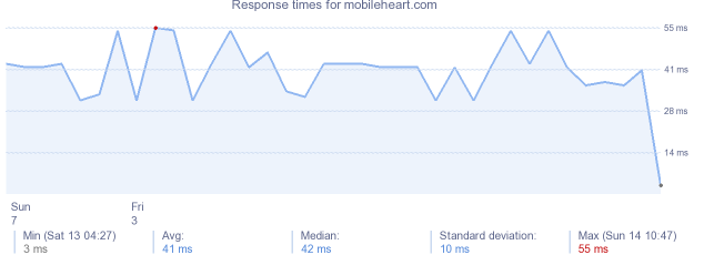 load time for mobileheart.com