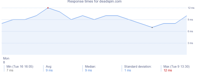 load time for deadspin.com