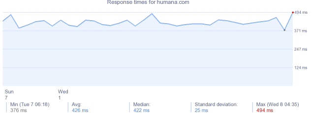 load time for humana.com