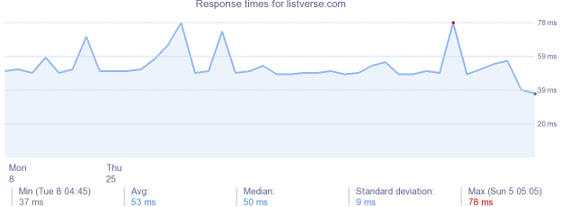 load time for listverse.com