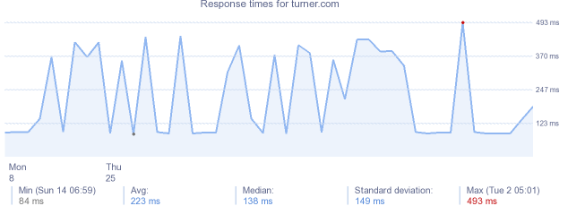 load time for turner.com