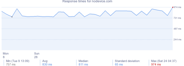 load time for nodevice.com