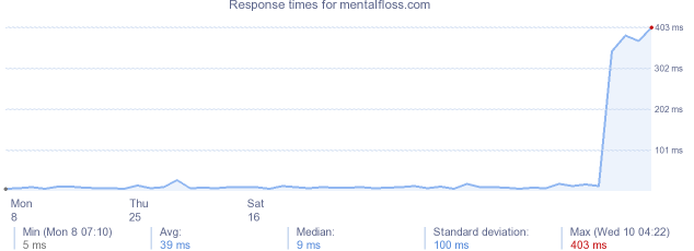 load time for mentalfloss.com