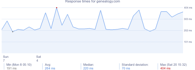 load time for genealogy.com